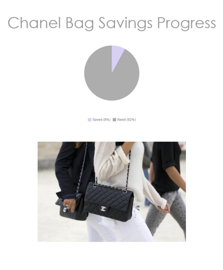Ottawa Fashion Blogger Style Domination Chanel Bag